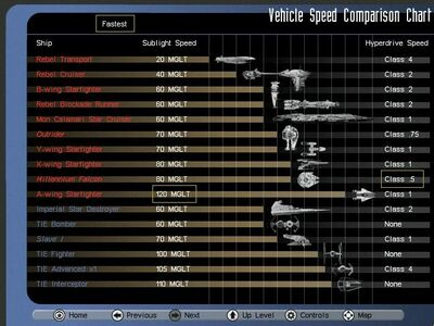 Speedchart