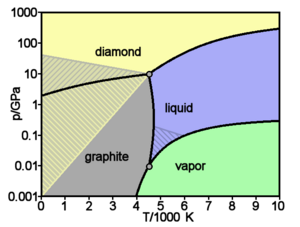 Carbon basic phase diagram