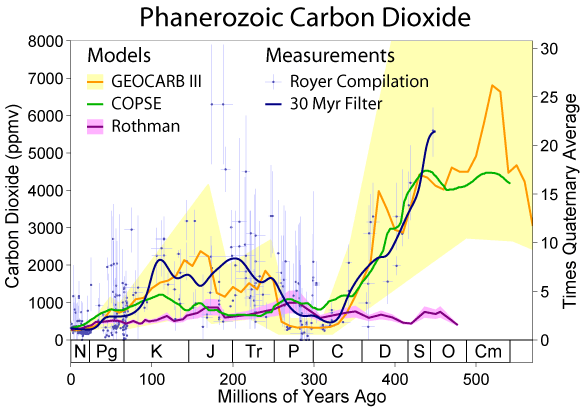 Phanerozoic Carbon Dioxide