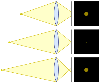 Cirles of confusion lens diagram