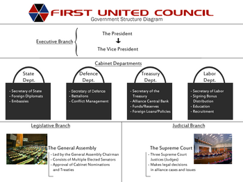 First UC Govt Structure Diagram