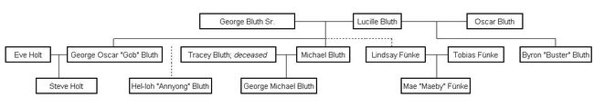 Bluth Family Tree2