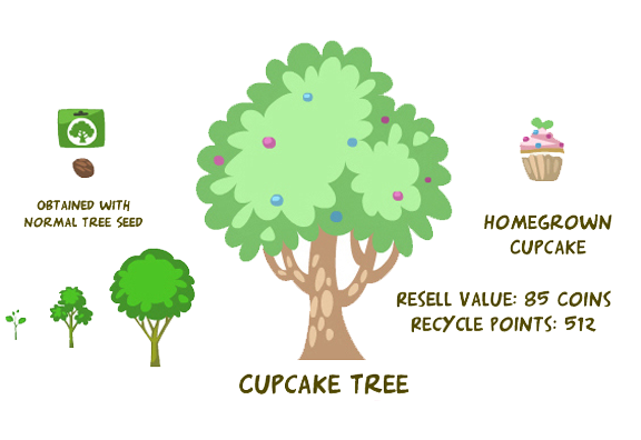 Cupcake tree pet society wiki pets stores fish for Fish in a tree summary