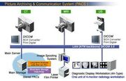 Picture Archiving and Communication System Diagram