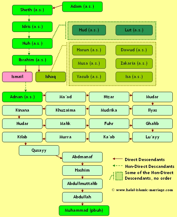 Prophet Muhammad Family tree
