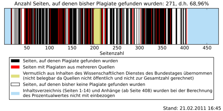 Barcode-Zwischenbericht
