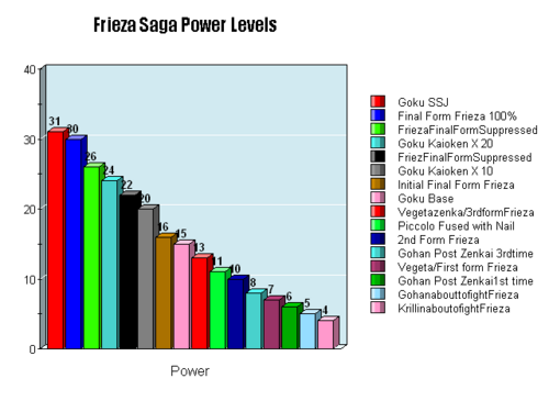 500px-Frieza_Saga_power_level_chart.png