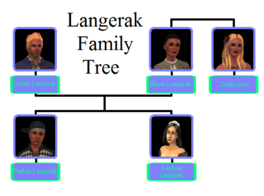 Langerak Family Tree