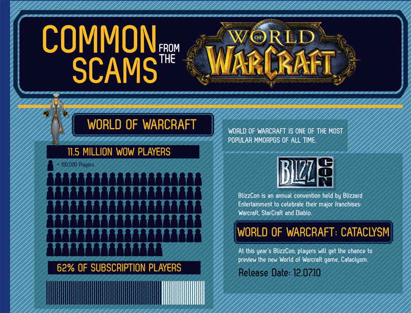WoW20Oct2010Scams part1