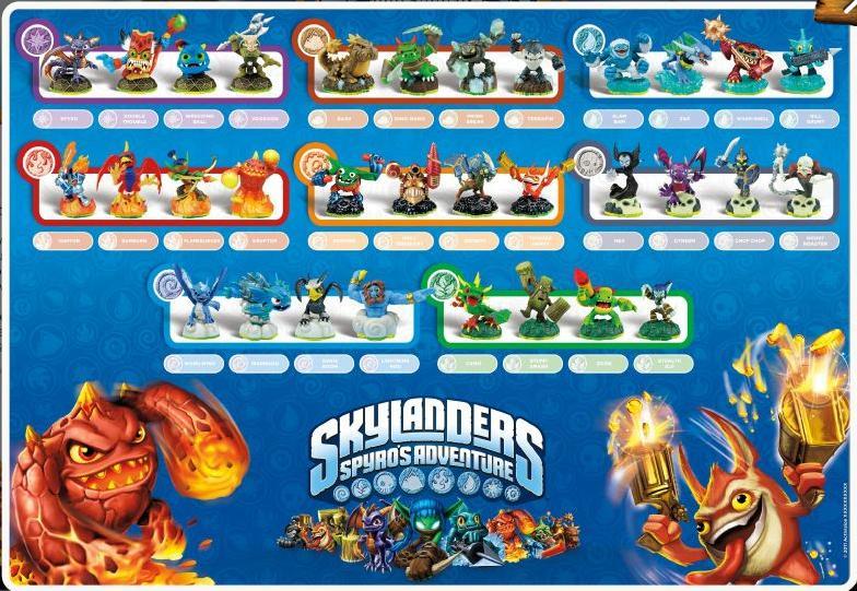 Skylanders Character List