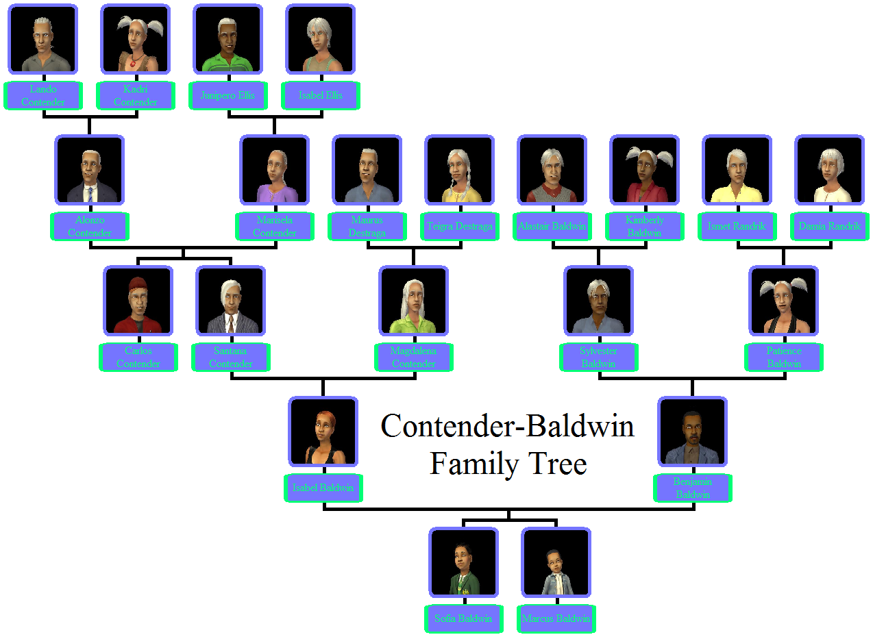 Family tree of Confucius in the main line of descent