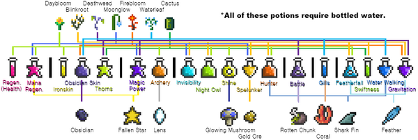 Potion Flowchart