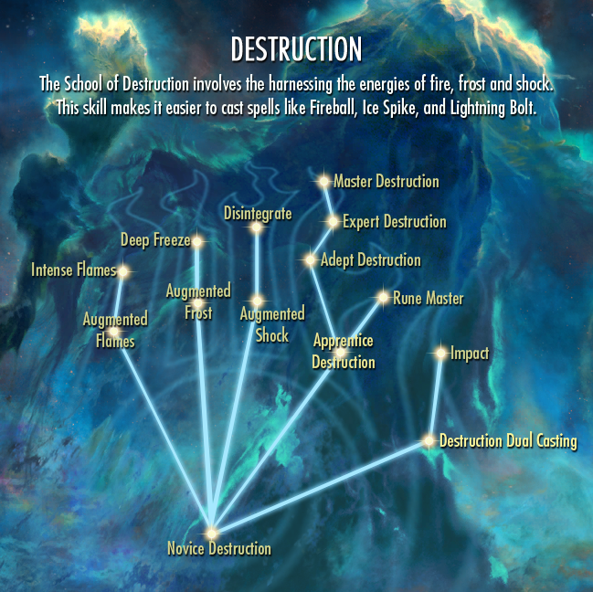 Destruction-skill-tree.png