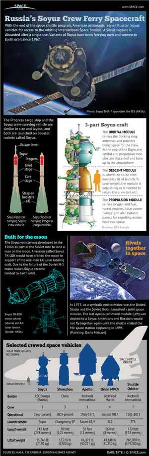 Russia Soyuz Space Capsule Infographic