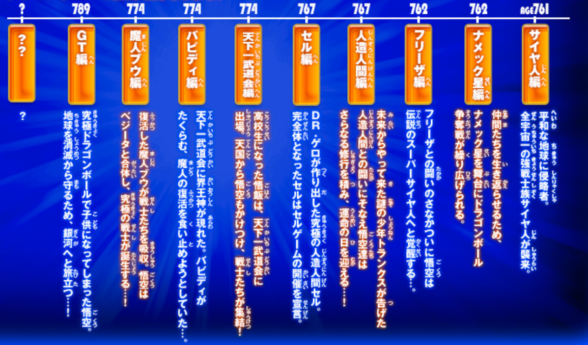 An analysis of the events in the anime show dragon ball z