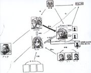 FFVII Early Character Relationship Chart