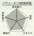 Kagami chart