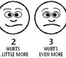 Wong-Baker Pain Faces Rating Scale